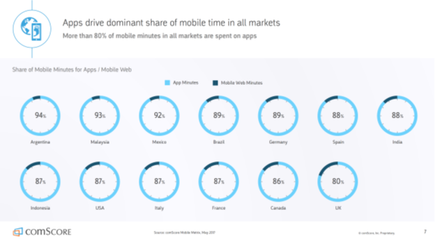 Image of apps drive dominant share of mobile time in all markets.