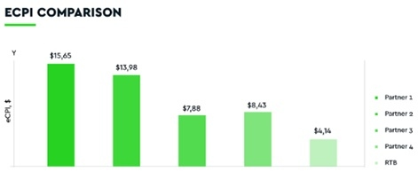 Image of ECPI Comparison on a Bar chart.