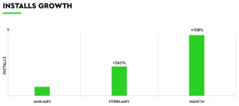 Image of Installs Growth on a monthly basis.