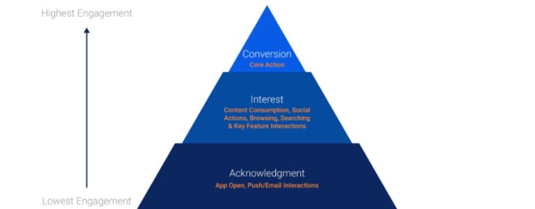 Image of Engagement Pyramid.