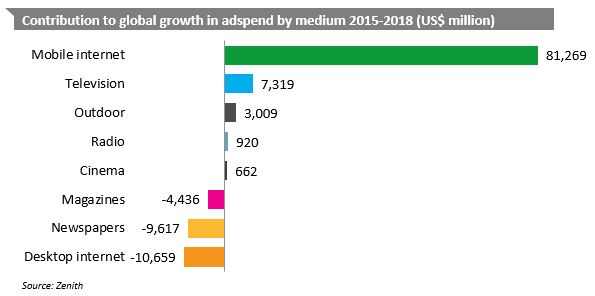 Zenith contribution to global adspend by medium