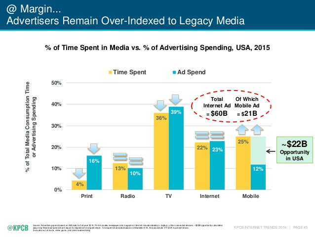 gap in time spent and adspend