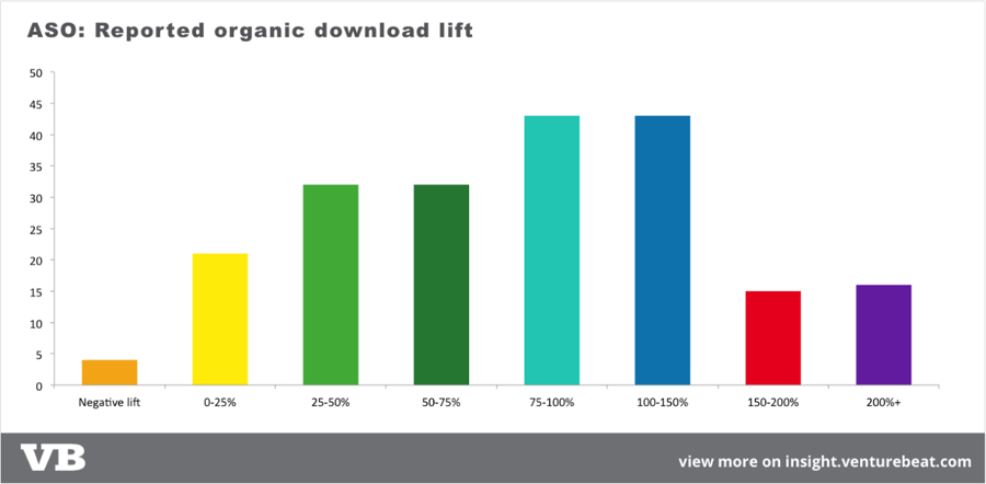 Image of ASO Reported organic Download lift