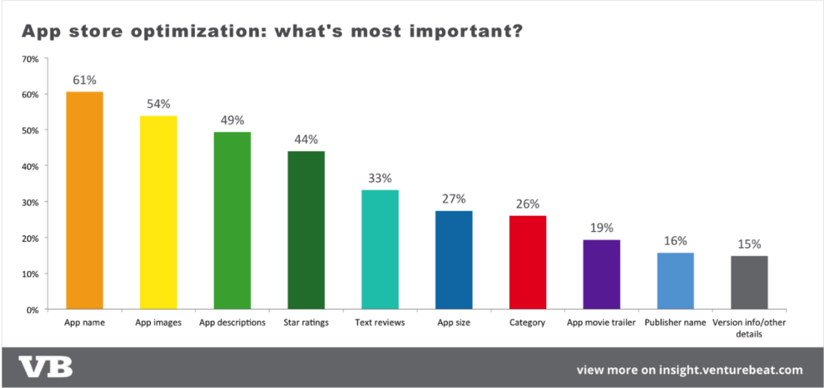 Image of App store optimization: whats most important