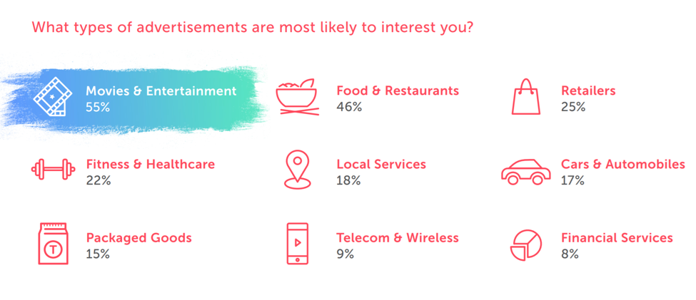 Graphic showing percentages in answer to the questions: What types of advertisements are most likely to interest you? Answers include; Movies & Entertainment -55%, Food & Restaurants - 46%, Retailers - 25%, Fitness & Healthcare - 22%, Local Services - 18%, Cars & Automobiles - 17%, Packaged Goods - 15%, Telecom & Wireless - 9%, Financial Services - 8%