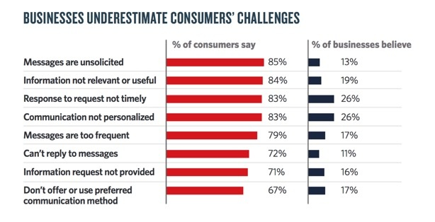 Image of Bar chart demonstrating Business Underestimate Consumers Challenges.