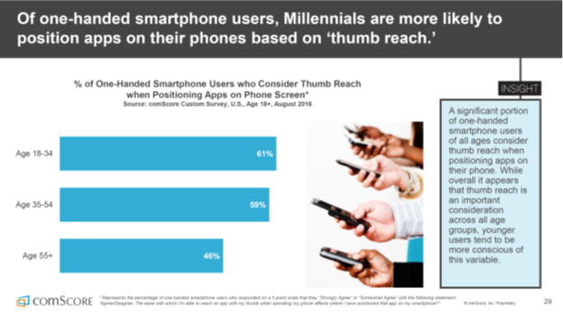 Image of graph % of one-handed smartphones users who consider thumb reach when positioning apps on phone screen.