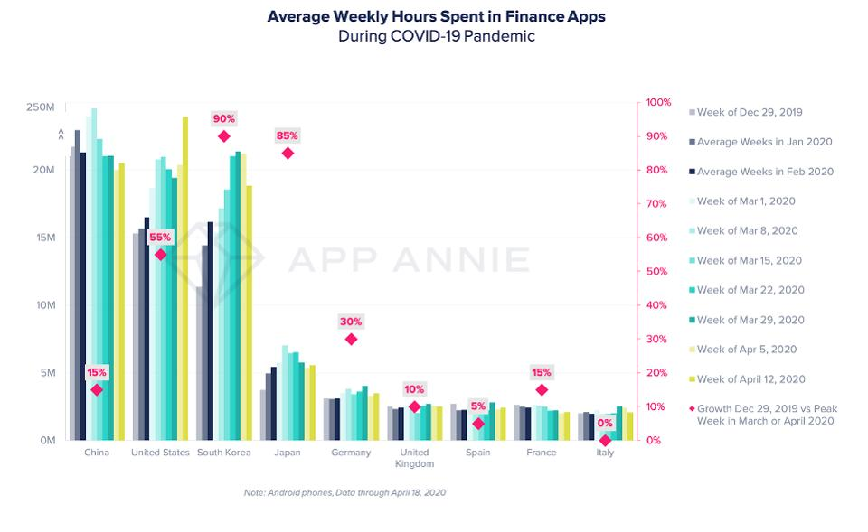 Bar chart showing Average Weekly Hours Spent in Finance Apps